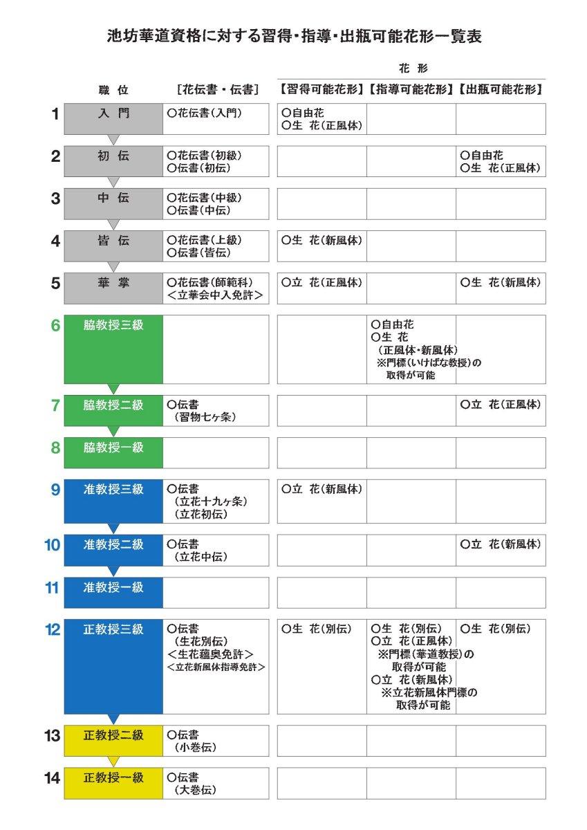 Diplom Japanisch